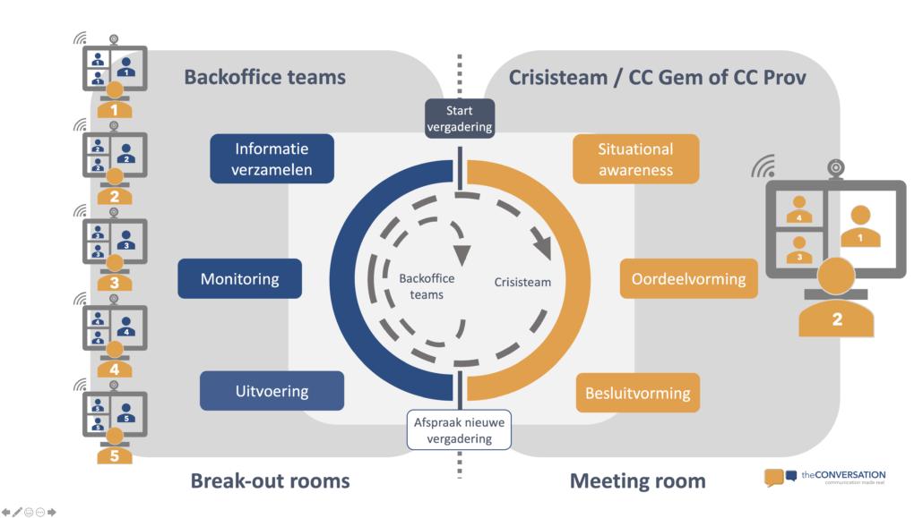 Structuur van online crisisoverleg gebaseerd op het IBOBBO-model